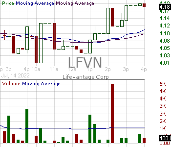 LFVN - Lifevantage Corporation 15 minute intraday candlestick chart with less than 1 minute delay
