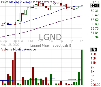 LGND - Ligand Pharmaceuticals Incorporated 15 minute intraday candlestick chart with less than 1 minute delay
