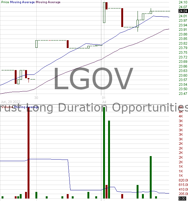 LGOV - First Trust Long Duration Opportunities ETF 15 minute intraday candlestick chart with less than 1 minute delay