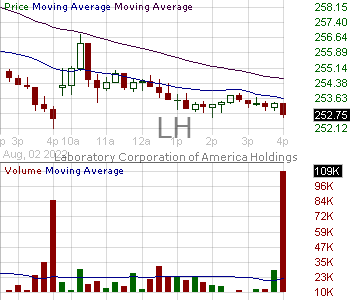 LH - Laboratory Corporation of America Holdings 15 minute intraday candlestick chart with less than 1 minute delay