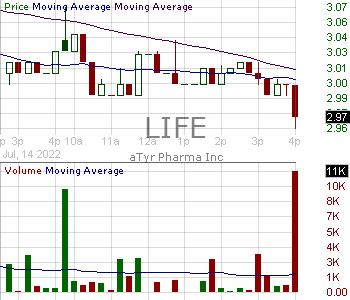 LIFE - aTyr Pharma Inc. 15 minute intraday candlestick chart with less than 1 minute delay