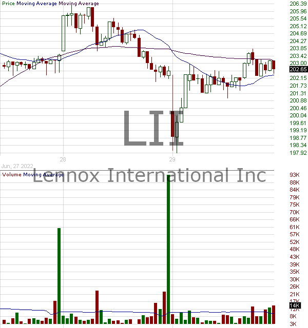 LII - Lennox International Inc. 15 minute intraday candlestick chart with less than 1 minute delay