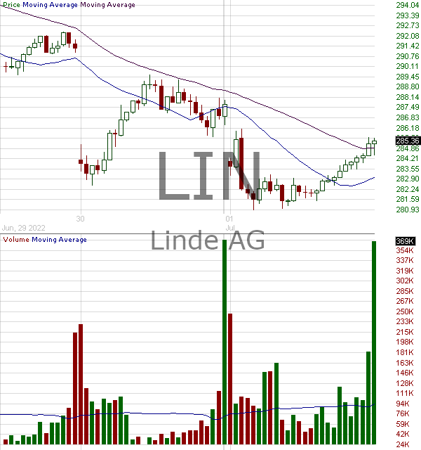 LIN - Linde plc Ordinary Share 15 minute intraday candlestick chart with less than 1 minute delay