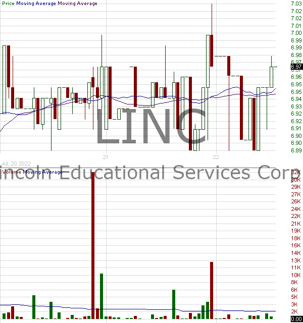 LINC - Lincoln Educational Services Corporation 15 minute intraday candlestick chart with less than 1 minute delay