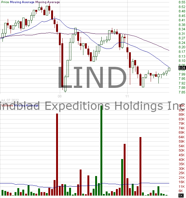 LIND - Lindblad Expeditions Holdings Inc. 15 minute intraday candlestick chart with less than 1 minute delay