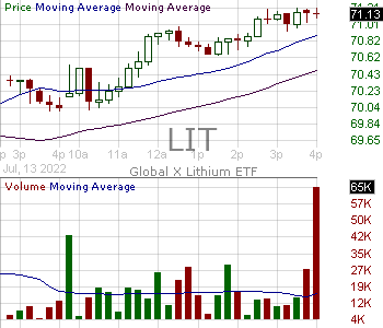LIT - Global X Lithium Battery Tech ETF 15 minute intraday candlestick chart with less than 1 minute delay
