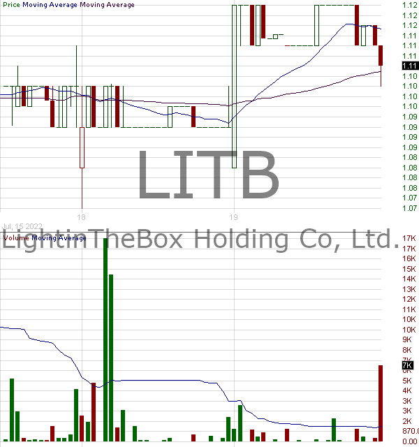 LITB - LightInTheBox Holding Co. Ltd. American Depositary Shares each representing 2 ordinary shares 15 minute intraday candlestick chart with less than 1 minute delay