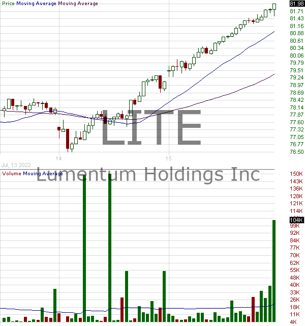 LITE - Lumentum Holdings Inc. 15 minute intraday candlestick chart with less than 1 minute delay