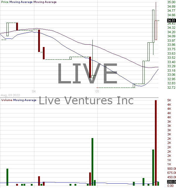 LIVE - Live Ventures Incorporated 15 minute intraday candlestick chart with less than 1 minute delay