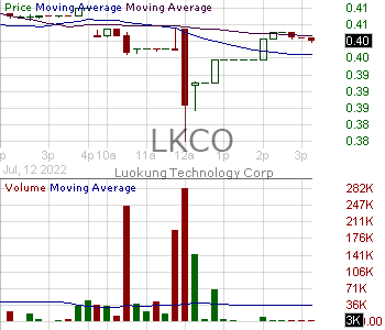 LKCO - Luokung Technology Corp 15 minute intraday candlestick chart with less than 1 minute delay