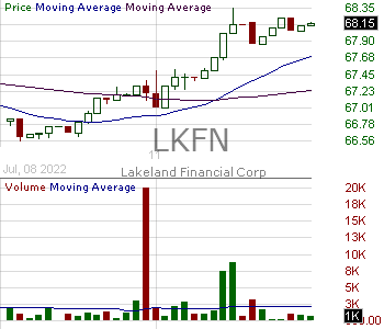 LKFN - Lakeland Financial Corporation 15 minute intraday candlestick chart with less than 1 minute delay