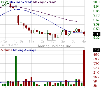 LL - Lumber Liquidators Holdings Inc 15 minute intraday candlestick chart with less than 1 minute delay