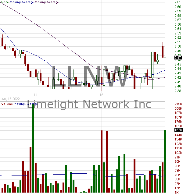 LLNW - Limelight Networks Inc. 15 minute intraday candlestick chart with less than 1 minute delay