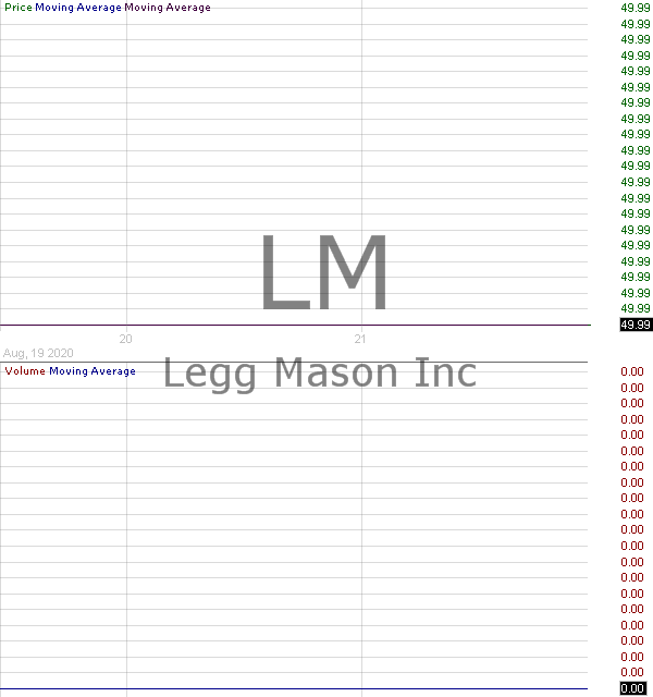 LM - Legg Mason Inc. 15 minute intraday candlestick chart with less than 1 minute delay