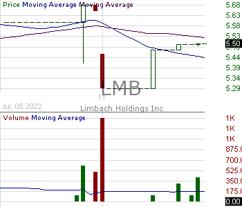 LMB - Limbach Holdings Inc. 15 minute intraday candlestick chart with less than 1 minute delay