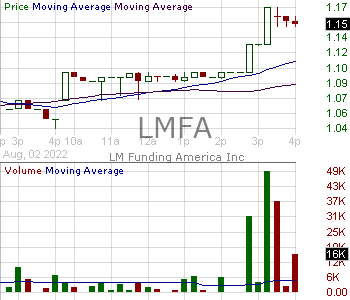 LMFA - LM Funding America Inc. 15 minute intraday candlestick chart with less than 1 minute delay