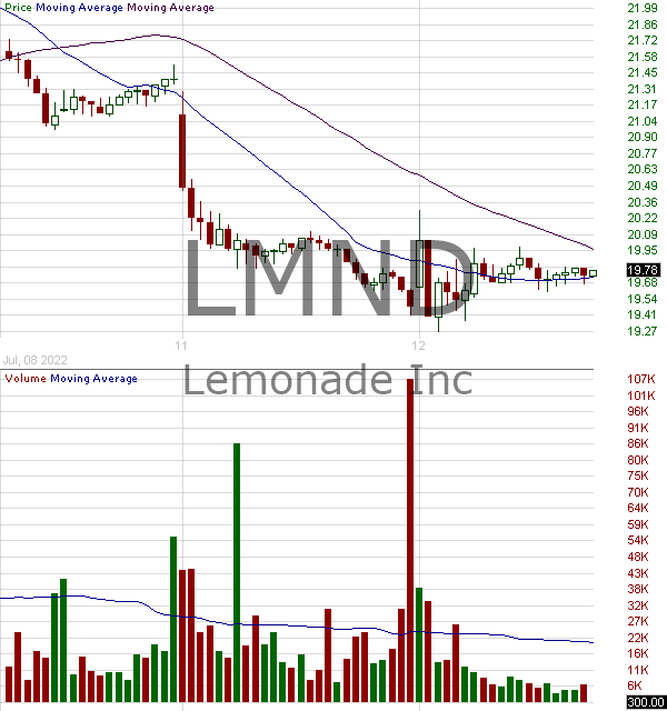LMND - Lemonade Inc. 15 minute intraday candlestick chart with less than 1 minute delay