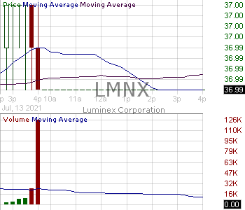 LMNX - Luminex Corporation 15 minute intraday candlestick chart with less than 1 minute delay