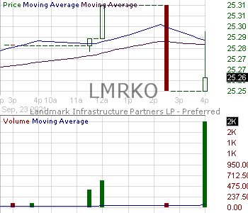 LMRKO - Landmark Infrastructure Partners LP - Preferred Units 15 minute intraday candlestick chart with less than 1 minute delay