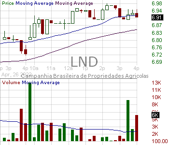 LND - Brasilagro Brazilian Agric Real Estate Co Sponsored ADR (Brazil) 15 minute intraday candlestick chart with less than 1 minute delay