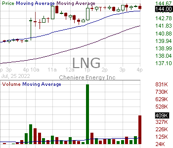 LNG - Cheniere Energy Inc. 15 minute intraday candlestick chart with less than 1 minute delay