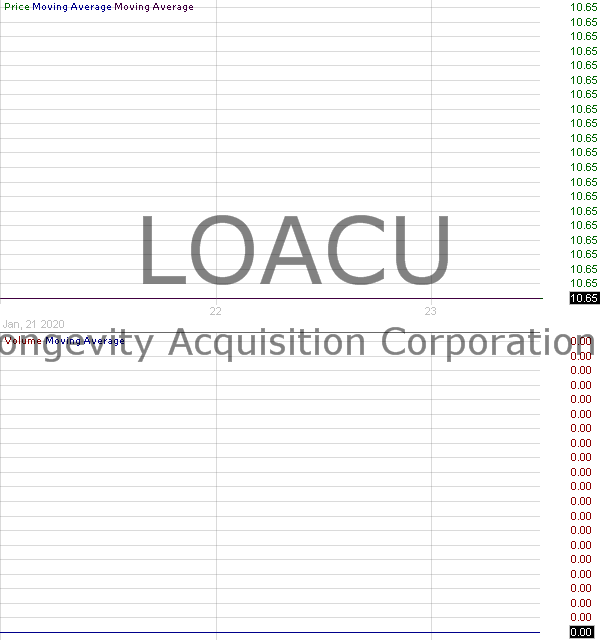 LOACU - Longevity Acquisition Corporation - Units 15 minute intraday candlestick chart with less than 1 minute delay