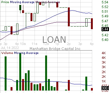 LOAN - Manhattan Bridge Capital Inc 15 minute intraday candlestick chart with less than 1 minute delay