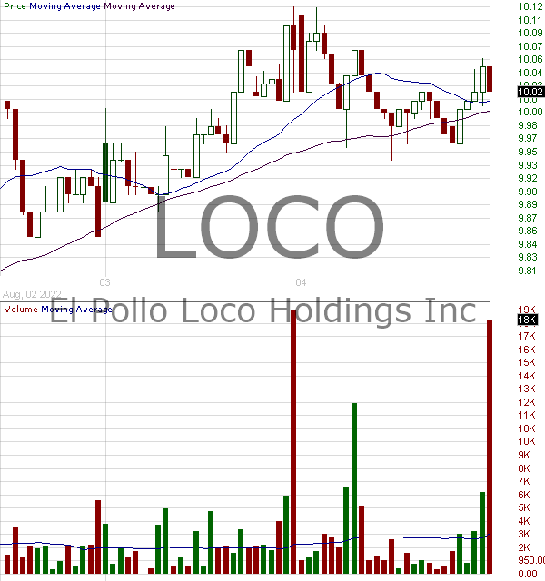 LOCO - El Pollo Loco Holdings Inc. 15 minute intraday candlestick chart with less than 1 minute delay