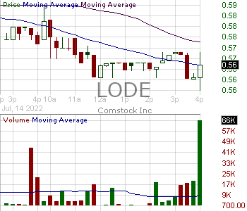 LODE - Comstock Mining Inc. 15 minute intraday candlestick chart with less than 1 minute delay
