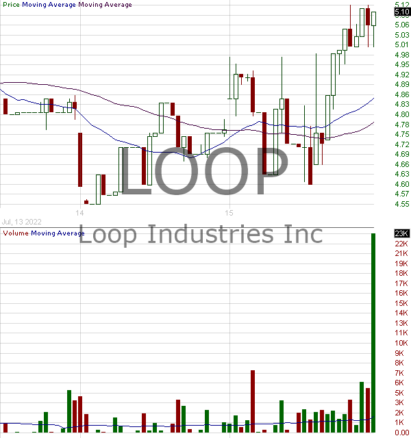 LOOP - Loop Industries Inc. 15 minute intraday candlestick chart with less than 1 minute delay