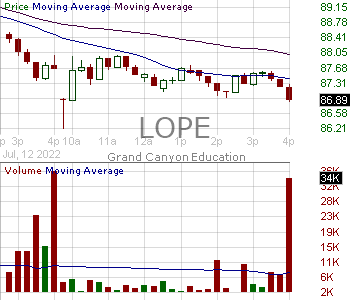 LOPE - Grand Canyon Education Inc. 15 minute intraday candlestick chart with less than 1 minute delay