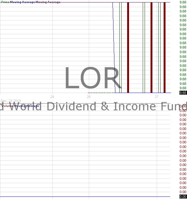 LOR - Lazard World Dividend Income Fund Inc. 15 minute intraday candlestick chart with less than 1 minute delay