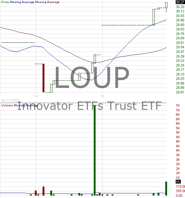 LOUP - Innovator Loup Frontier Tech E 15 minute intraday candlestick chart with less than 1 minute delay