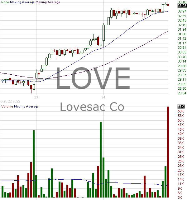 LOVE - The Lovesac Company 15 minute intraday candlestick chart with less than 1 minute delay