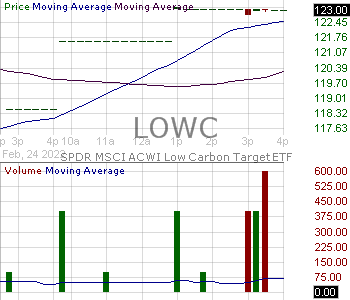 LOWC - SPDR MSCI ACWI Low Carbon Target ETF 15 minute intraday candlestick chart with less than 1 minute delay