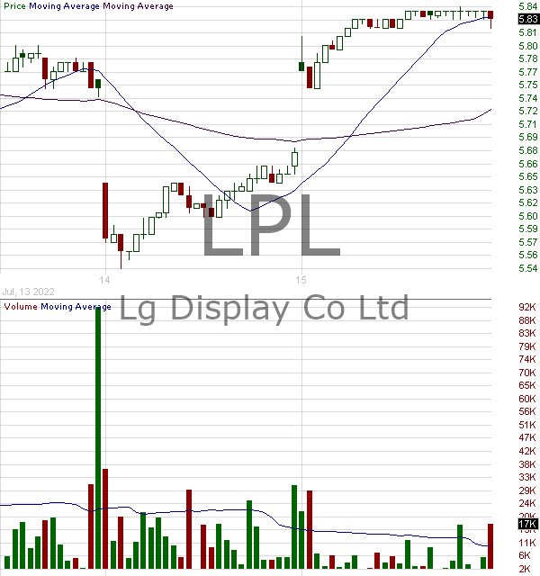 LPL - LG Display Co Ltd AMERICAN DEPOSITORY SHARES 15 minute intraday candlestick chart with less than 1 minute delay