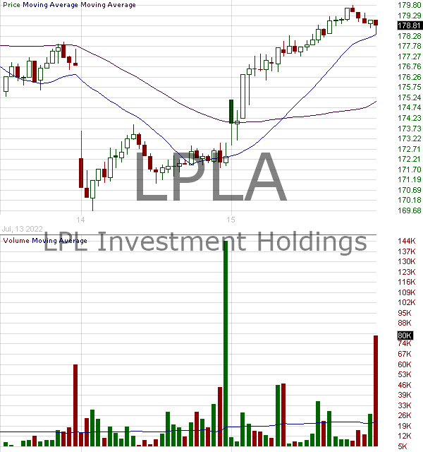 LPLA - LPL Financial Holdings Inc. 15 minute intraday candlestick chart with less than 1 minute delay