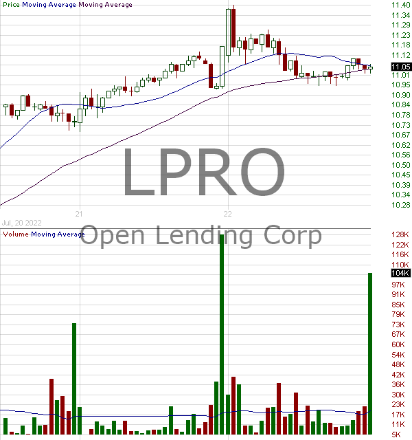 LPRO - Open Lending Corporation 15 minute intraday candlestick chart with less than 1 minute delay