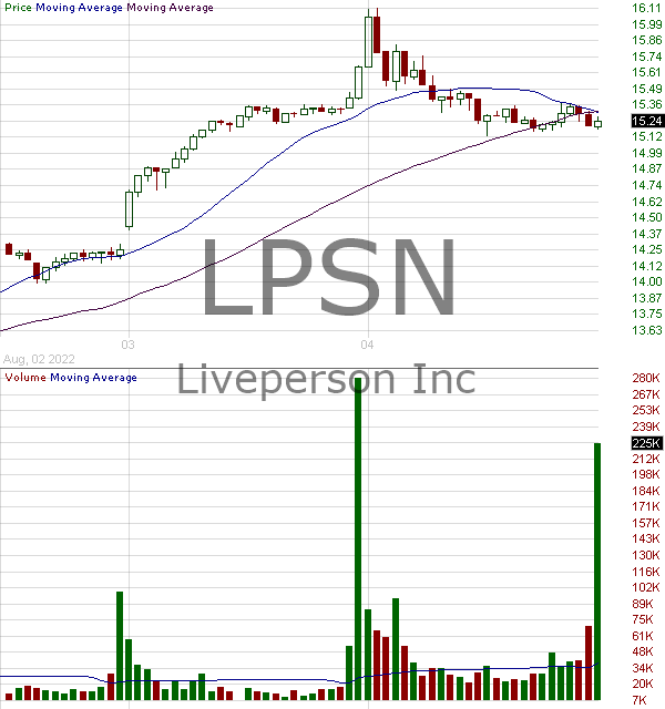 LPSN - LivePerson Inc. 15 minute intraday candlestick chart with less than 1 minute delay