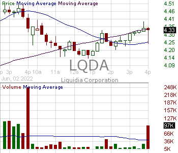 LQDA - Liquidia Technologies Inc. 15 minute intraday candlestick chart with less than 1 minute delay