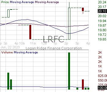 LRFC - Logan Ridge Finance Corporation 15 minute intraday candlestick chart ~15 minute delay