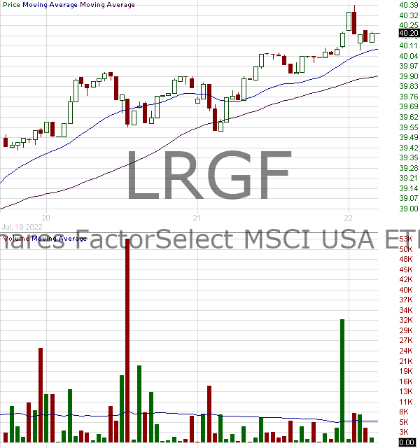 LRGF - iShares MSCI USA Multifactor ETF 15 minute intraday candlestick chart with less than 1 minute delay