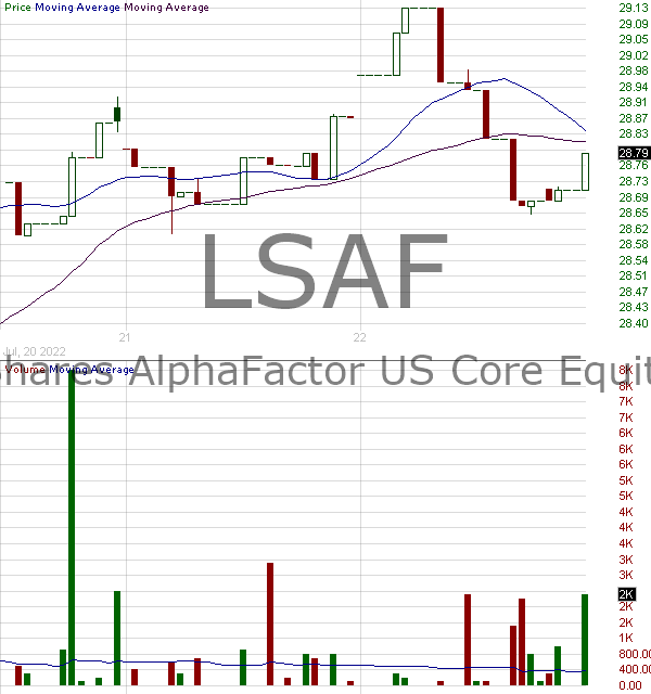 LSAF - LeaderShares AlphaFactor US Core Equity ETF 15 minute intraday candlestick chart with less than 1 minute delay