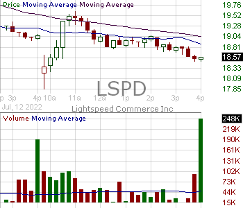 LSPD - Lightspeed POS Inc. Subordinate Voting Shares 15 minute intraday candlestick chart with less than 1 minute delay