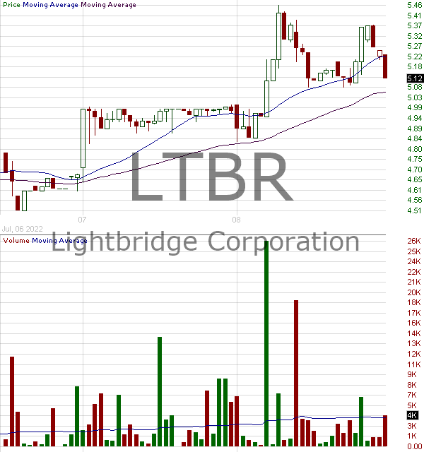 LTBR - Lightbridge Corporation 15 minute intraday candlestick chart with less than 1 minute delay