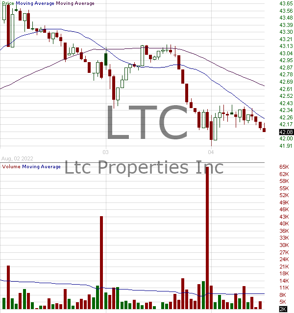LTC - LTC Properties Inc. 15 minute intraday candlestick chart with less than 1 minute delay