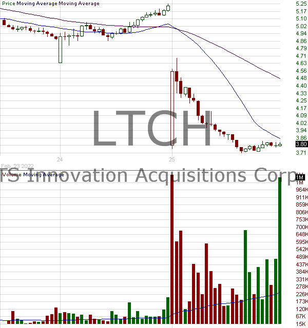 LTCH - Latch Inc. 15 minute intraday candlestick chart with less than 1 minute delay