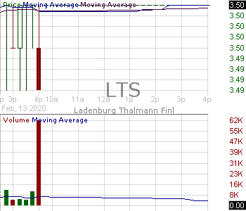 LTS - Ladenburg Thalmann Financial Services Inc 15 minute intraday candlestick chart with less than 1 minute delay