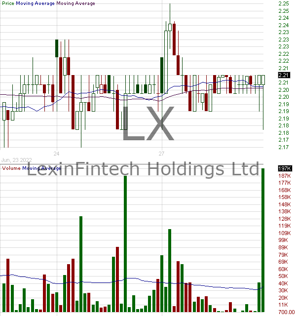 LX - LexinFintech Holdings Ltd. - ADR 15 minute intraday candlestick chart with less than 1 minute delay