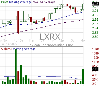 LXRX - Lexicon Pharmaceuticals Inc. 15 minute intraday candlestick chart with less than 1 minute delay